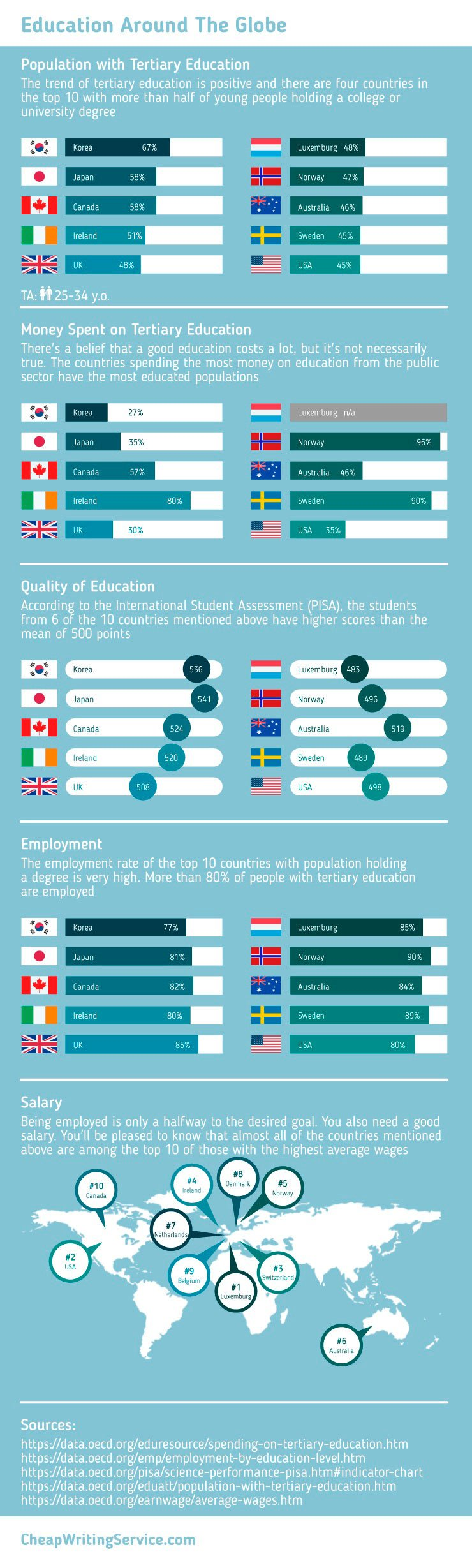 tertiary education is not important Grade school education is exceptionally important for proper human development, but what about post-secondary education is a college degree really necessary, and if so, is it worth the immense amount of debt that so many of us are in.